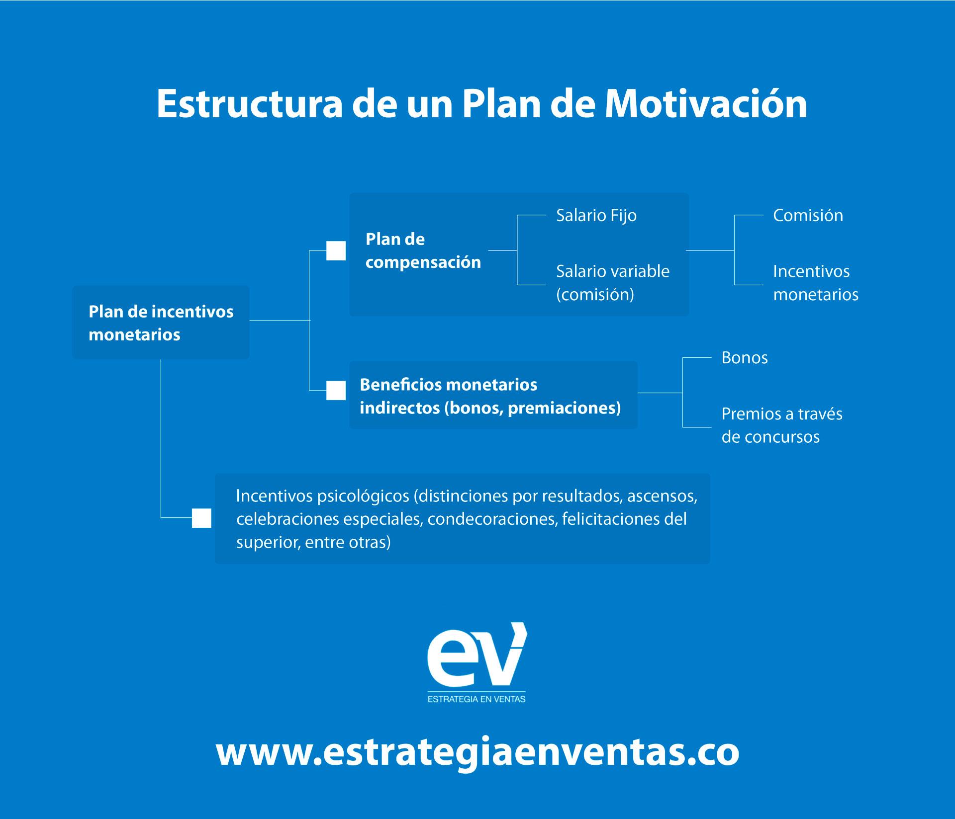 Estructura de un Plan de Motivacion